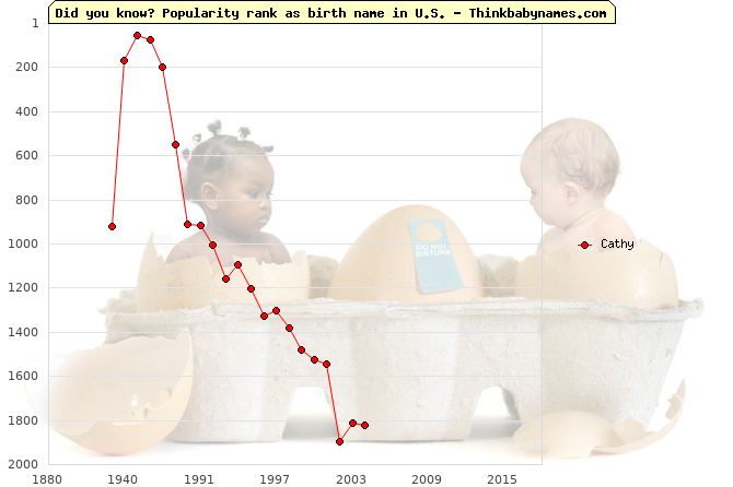 Top 2000 baby names ranking of Cathy name in U.S.