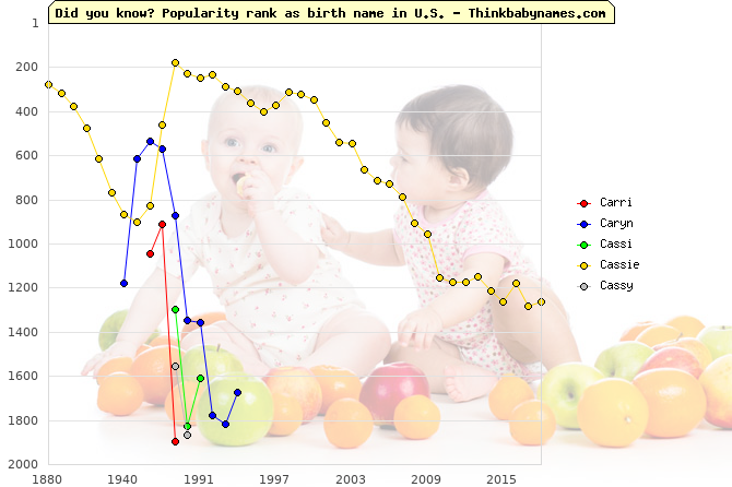 Top 2000 baby names ranking of Carri, Caryn, Cassi, Cassie, Cassy in U.S.