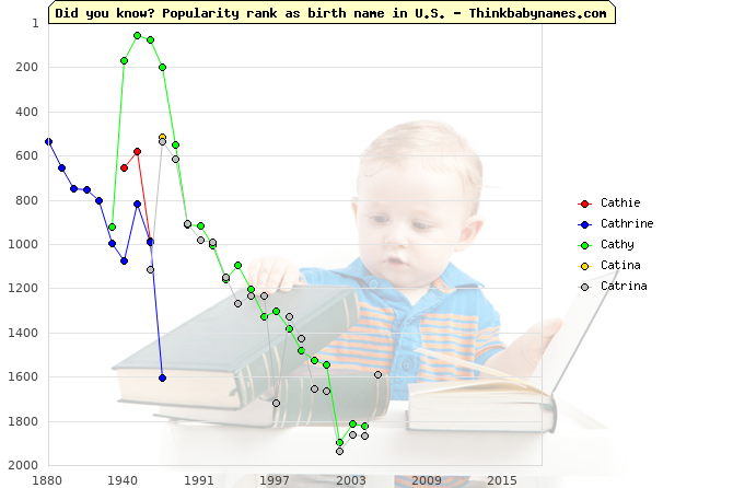 Top 2000 baby names ranking of Cathie, Cathrine, Cathy, Catina, Catrina in U.S.