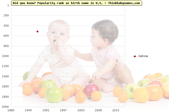 Top 2000 baby names ranking of Catina name in U.S.