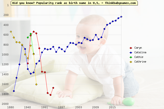 Top 1000 baby names ranking of Caryn, Catalina, Caterina, Cathie, Cathrine in U.S.