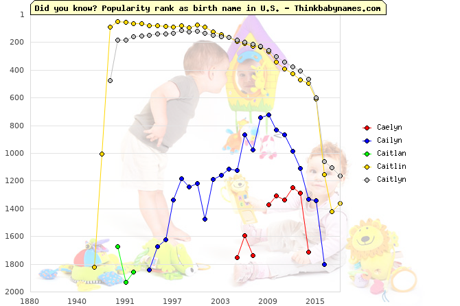 Top 2000 baby names ranking of Caelyn, Cailyn, Caitlan, Caitlin, Caitlyn in U.S.
