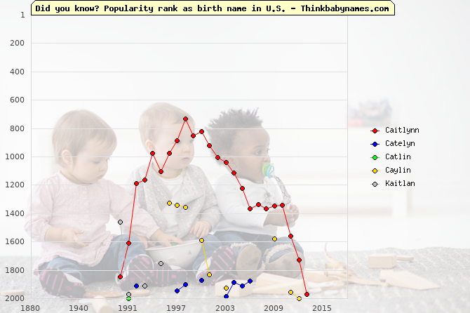 Top 2000 baby names ranking of Caitlynn, Catelyn, Catlin, Caylin, Kaitlan in U.S.