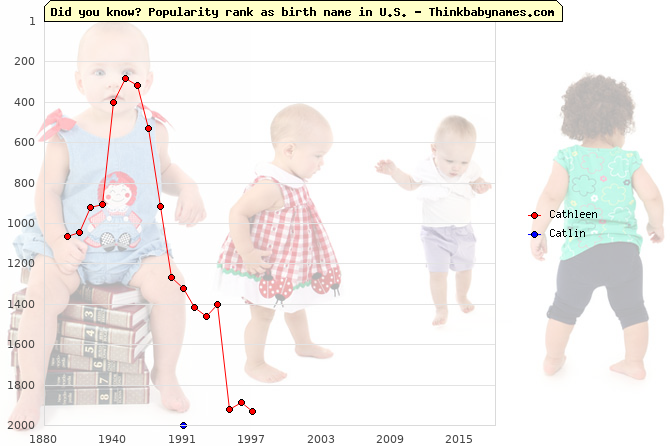 Top 2000 baby names ranking of Cathleen, Catlin in U.S.