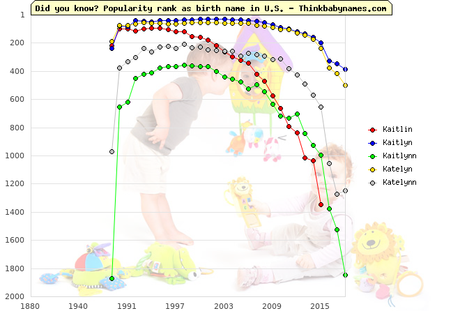 Top 2000 baby names ranking of Kaitlin, Kaitlyn, Kaitlynn, Katelyn, Katelynn in U.S.