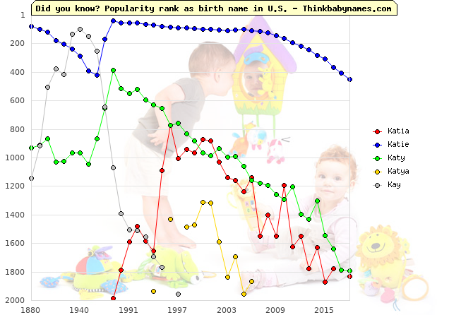 Top 2000 baby names ranking of Katia, Katie, Katy, Katya, Kay in U.S.
