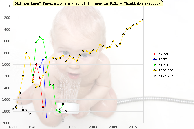 Top 2000 baby names ranking of Caron, Carri, Caryn, Catalina, Catarina in U.S.