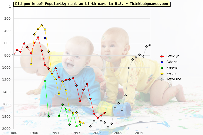 Top 2000 baby names ranking of Cathryn, Catina, Karena, Karin, Katalina in U.S.