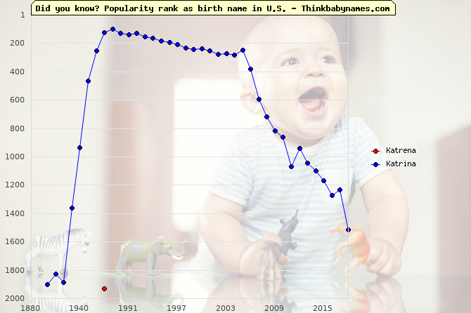 Top 2000 baby names ranking of Katrena, Katrina in U.S.