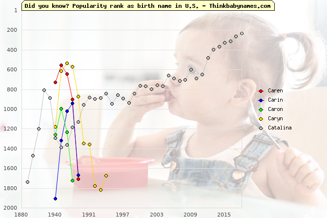 Top 2000 baby names ranking of Caren, Carin, Caron, Caryn, Catalina in U.S.