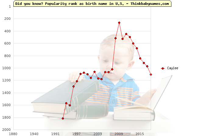 Top 2000 baby names ranking of Caylee name in U.S.