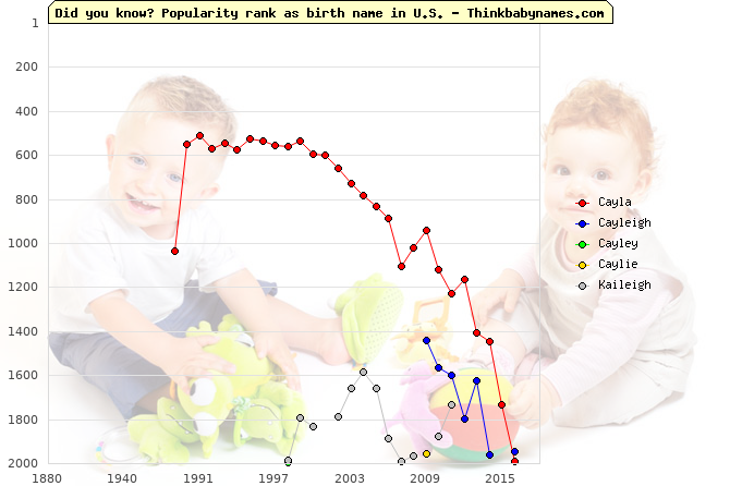 Top 2000 baby names ranking of Cayla, Cayleigh, Cayley, Caylie, Kaileigh in U.S.