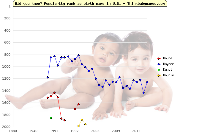 Top 2000 baby names ranking of Kayce, Kaycee, Kayci, Kaycie in U.S.