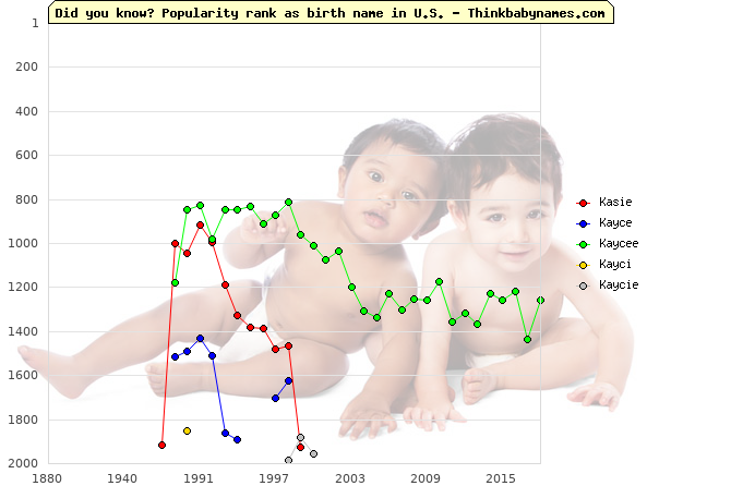 Top 2000 baby names ranking of Kasie, Kayce, Kaycee, Kayci, Kaycie in U.S.