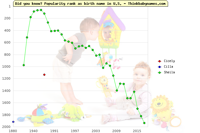 Top 2000 baby names ranking of Cicely, Cilla, Sheila in U.S.