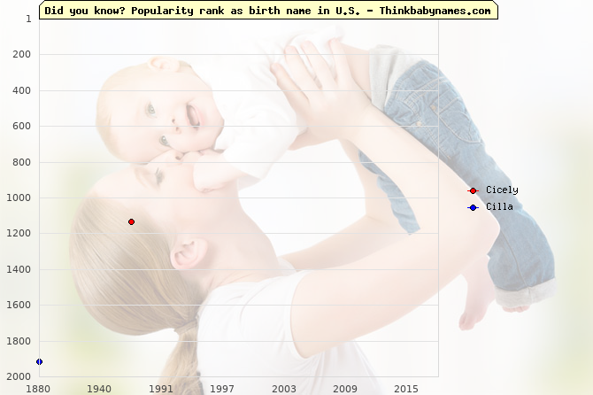 Top 2000 baby names ranking of Cicely, Cilla in U.S.