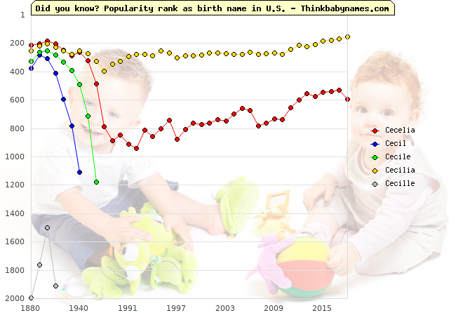 Top 2000 baby names ranking of Cecelia, Cecil, Cecile, Cecilia, Cecille in U.S.