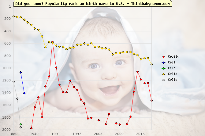 Top 2000 baby names ranking of Cecily, Ceil, Cele, Celia, Celie in U.S.