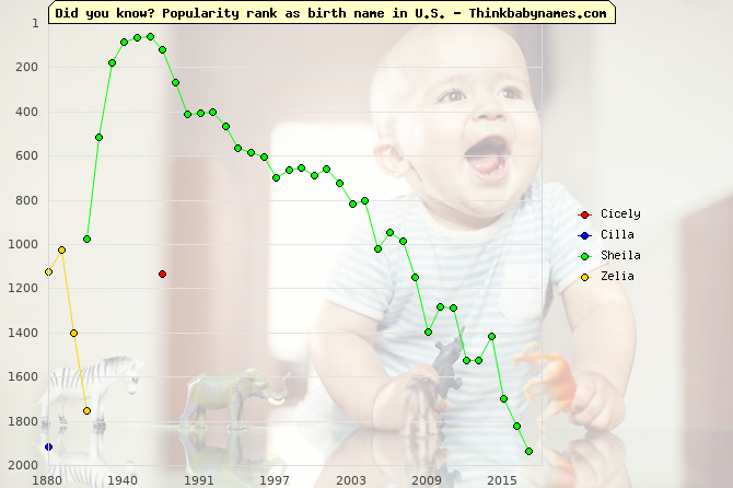 Top 2000 baby names ranking of Cicely, Cilla, Sheila, Zelia in U.S.