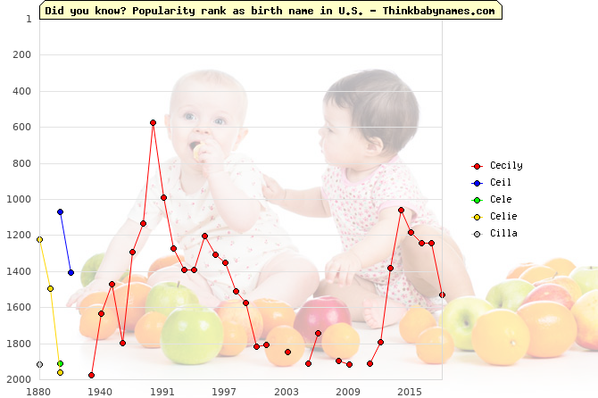 Top 2000 baby names ranking of Cecily, Ceil, Cele, Celie, Cilla in U.S.