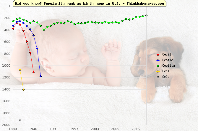 Top 2000 baby names ranking of Cecil, Cecile, Cecilia, Ceil, Cele in U.S.
