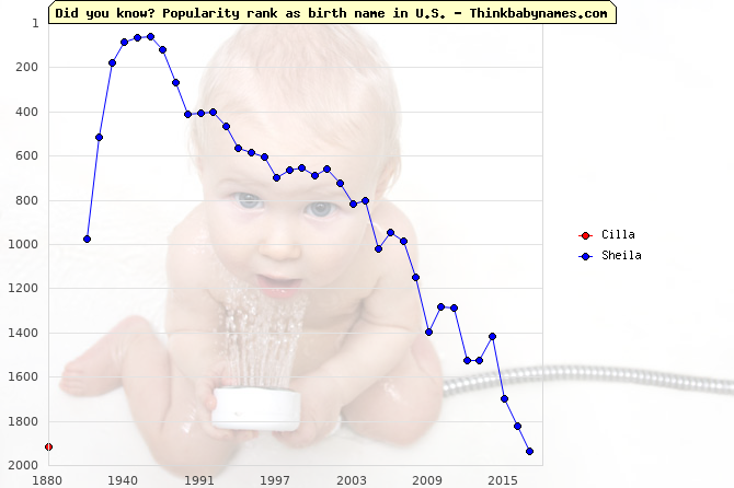Top 2000 baby names ranking of Cilla, Sheila in U.S.