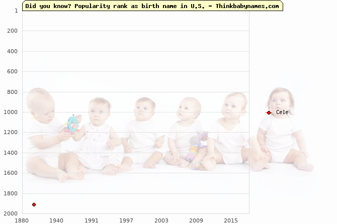 Top 2000 baby names ranking of Cele name in U.S.