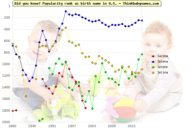 Top 2000 baby names ranking of Salena, Selena, Selene, Selina in U.S.