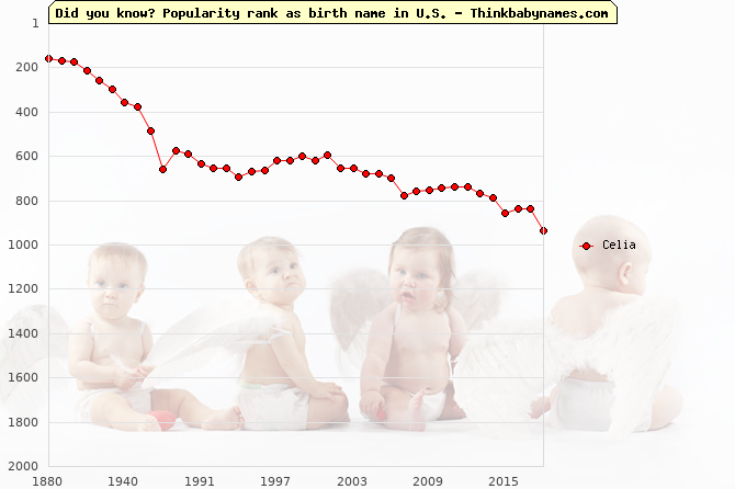 Top 2000 baby names ranking of Celia name in U.S.