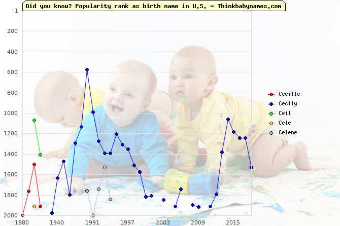 Top 2000 baby names ranking of Cecille, Cecily, Ceil, Cele, Celene in U.S.