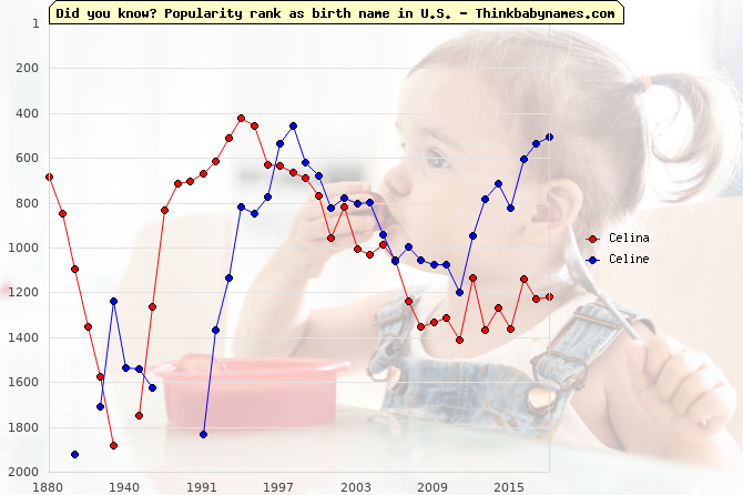 Top 2000 baby names ranking of Cel- names: Celina, Celine