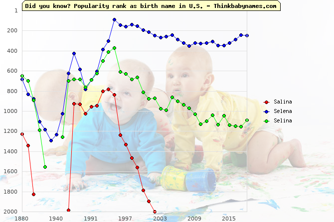 Top 1000 baby names ranking of Salina, Selena, Selina in U.S.