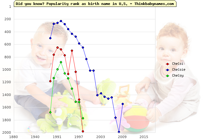 Top 2000 baby names ranking of Chelsi, Chelsie, Chelsy in U.S.