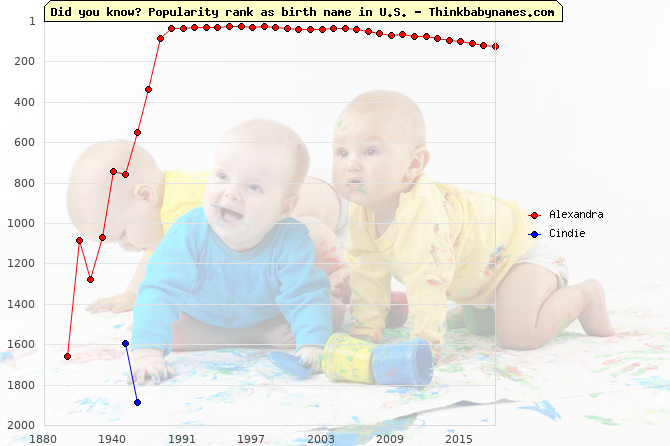 Top 2000 baby names ranking of Alexandra, Cindie in U.S.