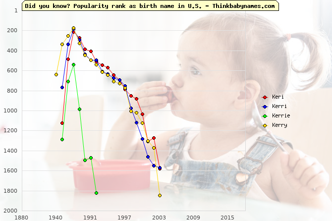 Top 2000 baby names ranking of Keri, Kerri, Kerrie, Kerry in U.S.