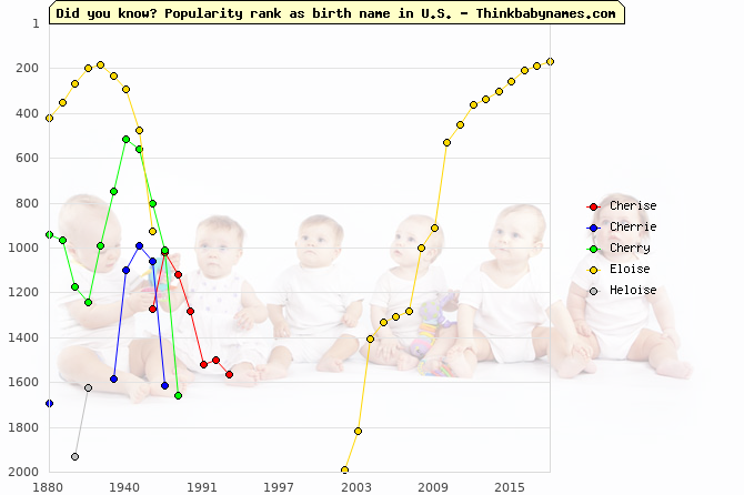 Top 2000 baby names ranking of Cherise, Cherrie, Cherry, Eloise, Heloise in U.S.