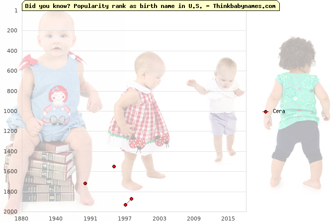 Top 2000 baby names ranking of Cera in U.S.