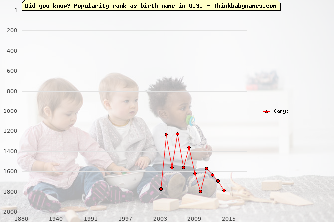 Top 2000 baby names ranking of Carys in U.S.