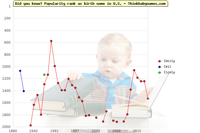 Top 2000 baby names ranking of Cecily, Ceil, Cicely in U.S.