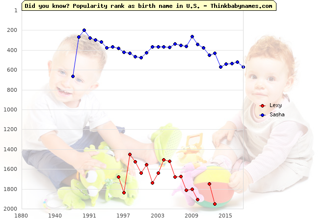 Top 2000 baby names ranking of Lexy, Sasha in U.S.
