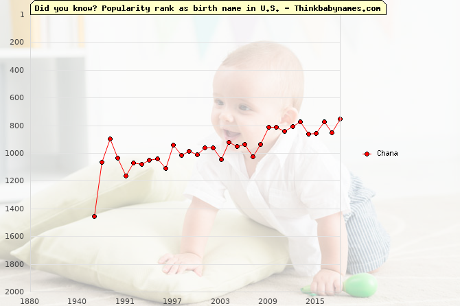Top 2000 baby names ranking of Chana in U.S.