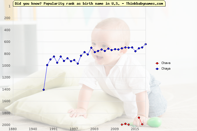 Top 2000 baby names ranking of Chava, Chaya in U.S.