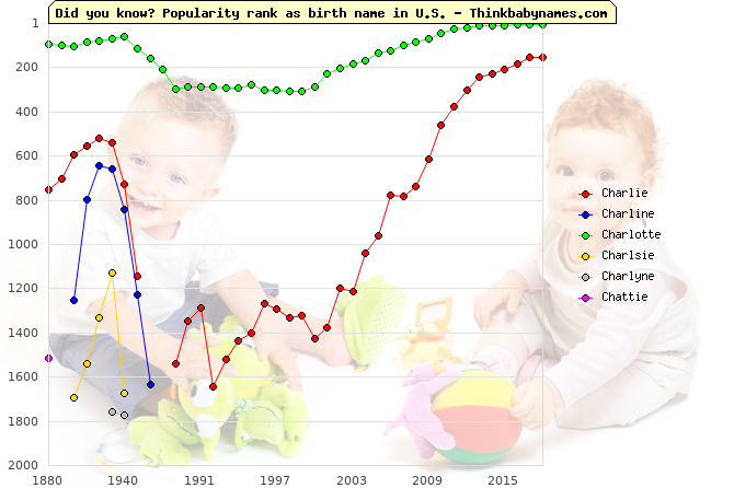 Top 2000 baby names ranking of Charlie, Charline, Charlotte, Charlsie, Charlyne, Chattie in U.S.
