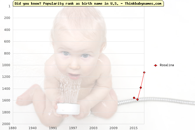 Top 2000 baby names ranking of Rosalina in U.S.