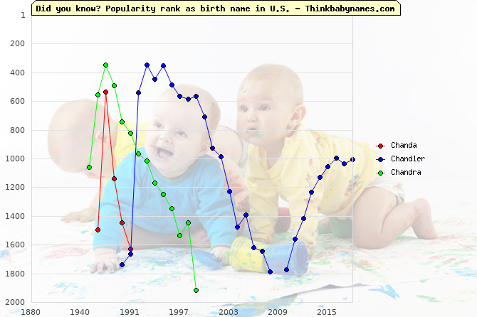 Top 1000 baby names ranking of Chand- names: Chanda, Chandler, Chandra