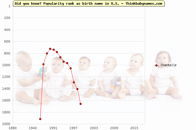 Top 2000 baby names ranking of Chantelle in U.S.