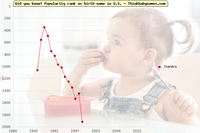 Top 2000 baby names ranking of Chandra name in U.S.