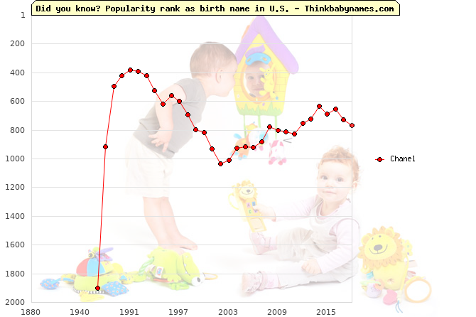 Top 2000 baby names ranking of Chanel name in U.S.