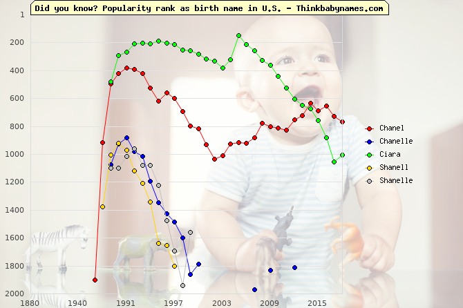 Top 1000 baby names ranking of Chanel, Chanelle, Ciara, Shanell, Shanelle in U.S.