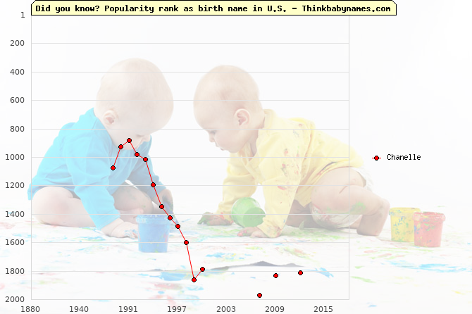 Top 2000 baby names ranking of Chanelle name in U.S.